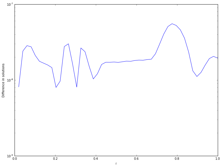 Symbolic Python Maths With Python 10 Documentation